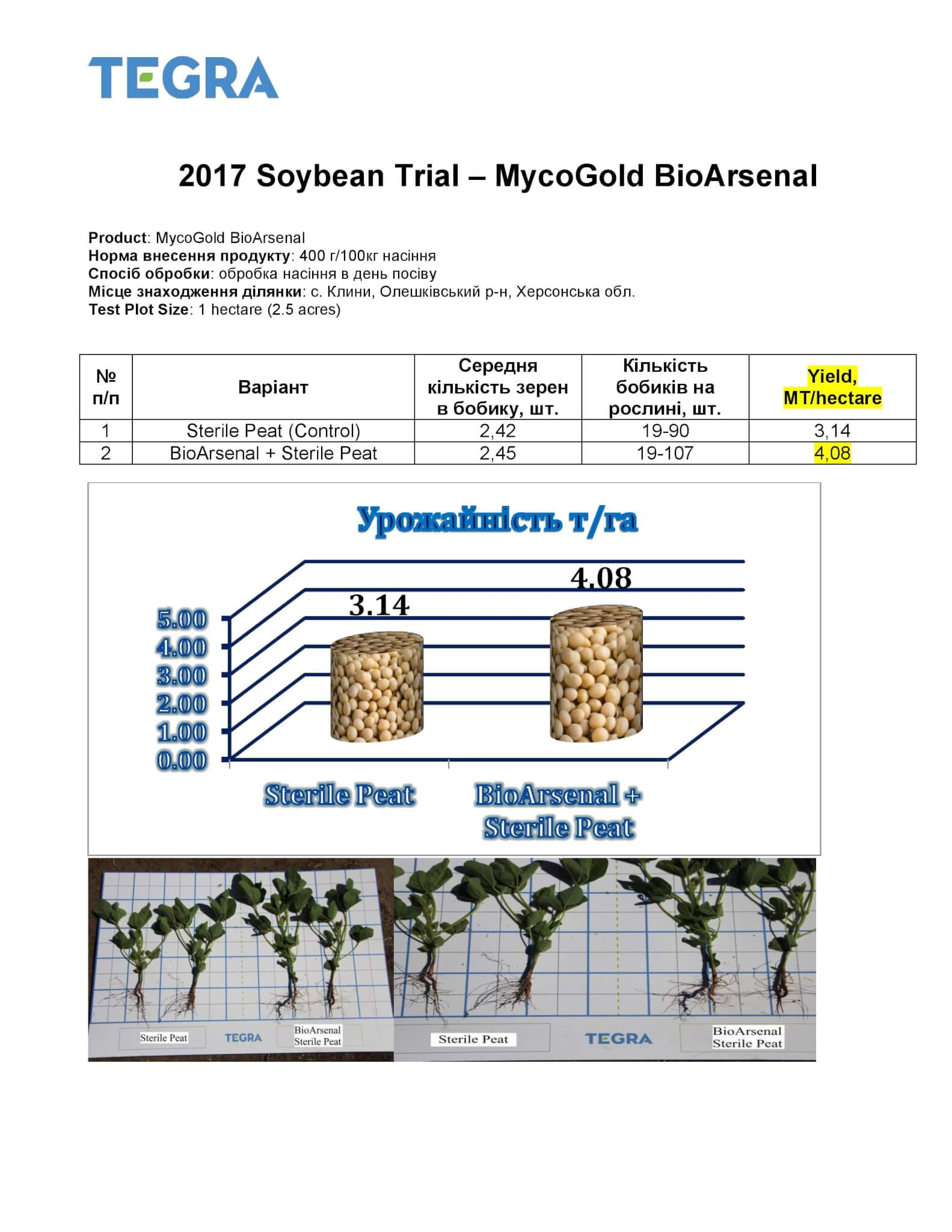MycoGold test results